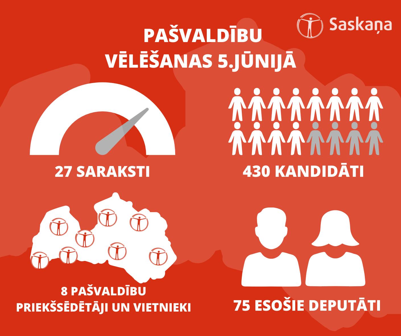 """SDP """"Saskaņa"""" iesniegusi deputātu kandidātu sarakstus 27 pašvaldībās"""